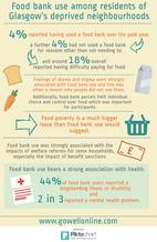 Foodbank infographic - if you require an accessible version or transcript, please email info@gcph.co.uk